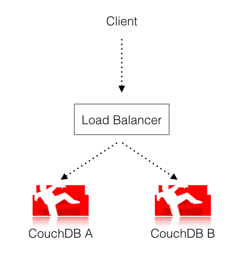 Two couches and a load balancer